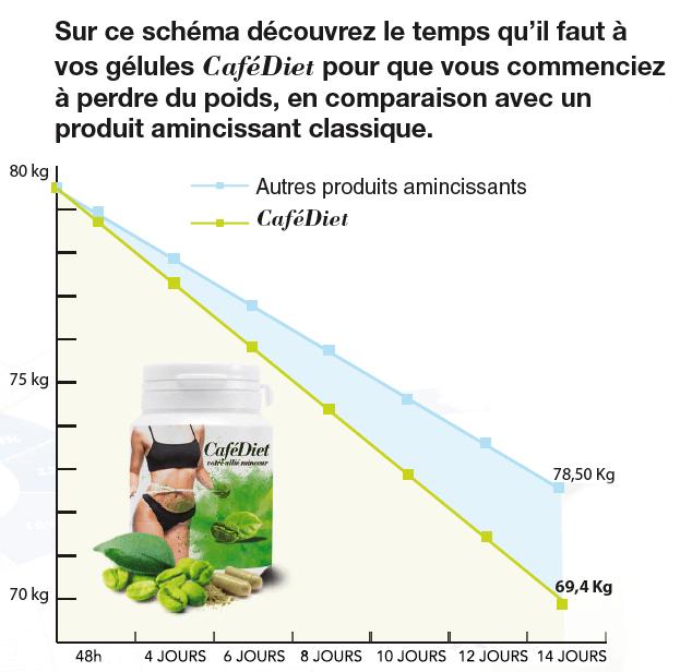 café vert 14 jours d essai